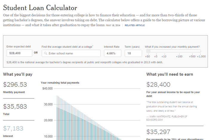 New York Times Student Loan Calculator