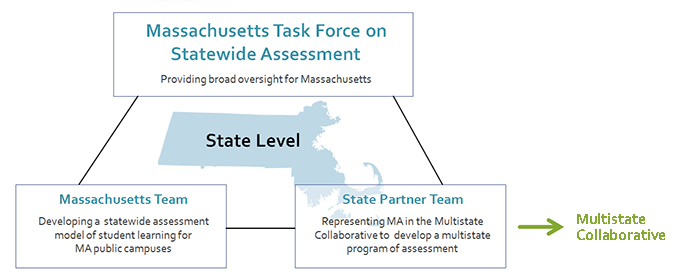 Organizational diagram showing the State Level project at the center, aurrounded by three boxes: one representing the Task Force on Statewide Assessment, providing broad oversight for Massachusetts, above; another representing the Massachusetts Team, Developing a statewide assessment model of student learning for MA public campuses, below left; and the last representing the State Partner Team, representing MA in the Multistate Collaborative to develop a multistate program of assessment. Lines connect each box to the other two boxes, and a fourth line connects the State Partner Team to an external box, the Multistate Collaborative.